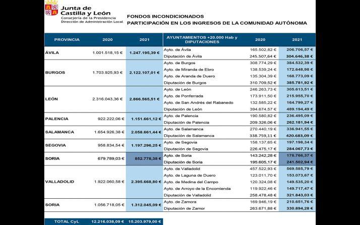 Foto 1 - La Junta incrementa un 20,3% los fondos incondicionados para las entidades locales sorianas