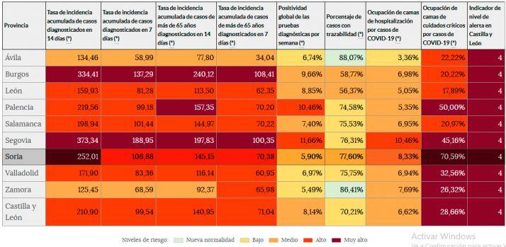 Indicadores de riesgo en CyL según las últimas estadísticas oficiales