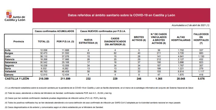 Informe epidemiológico del 2 de abril.