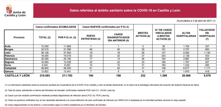 Informe epidemiológico del 3 de abril.