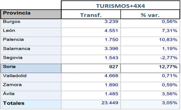 Foto 1 - Crece un 12,7% el mercado de vehículos usados en Soria durante el primer trimestre