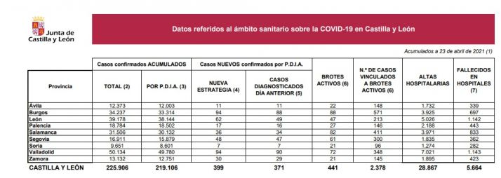 Foto 1 - Coronavirus en Soria: 7 nuevos casos y dos brotes activos menos