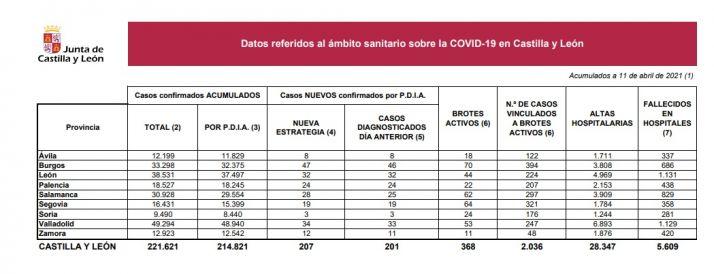 Foto 1 - Solo 3 nuevos casos de Covid en Soria, y sexto día consecutivo sin fallecimientos