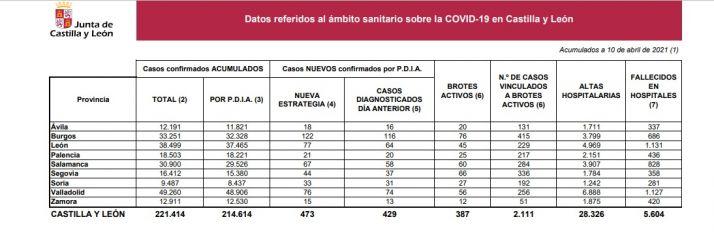 Foto 1 - Coronavirus en Soria: suben los contagios hasta 33, aunque hay tres brotes activos menos