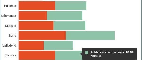 Foto 1 - Gráfico | Así está la vacunación en cada provincia de Castilla y León