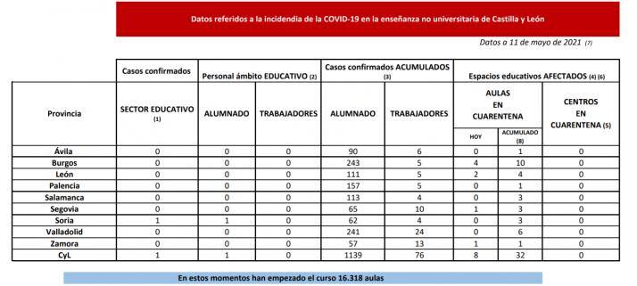 Foto 1 - 8 nuevas aulas en cuarentena en Burgos, León, Segovia y Zamora