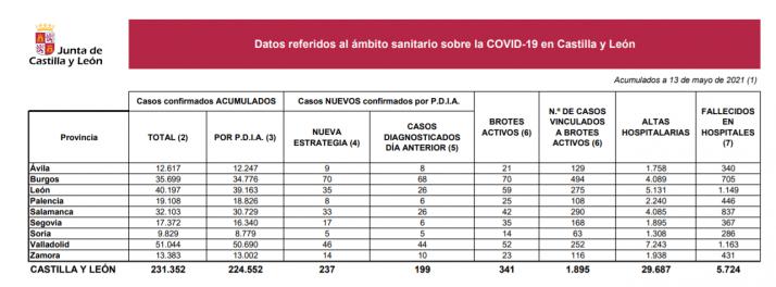 Tabla explicativa de la situación sanitaria causada por el Covid en la Comunidad.