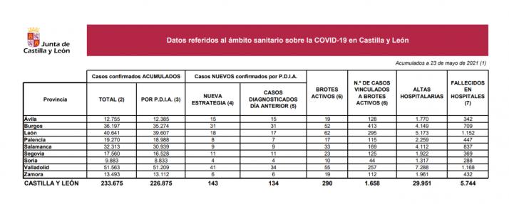Coronavirus en Castilla y León: Ningún fallecido en las últimas 24 horas