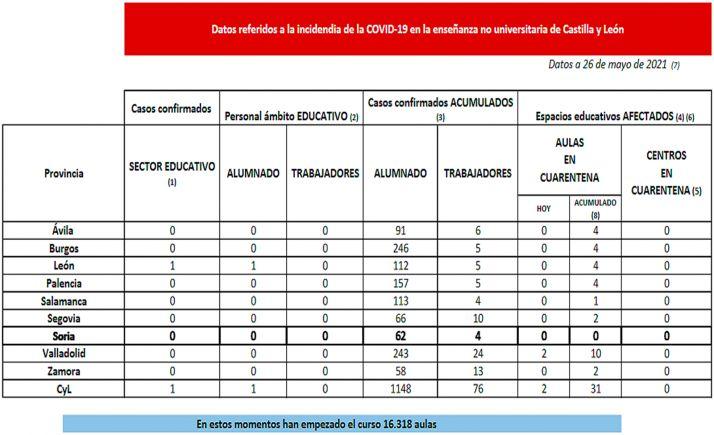 Foto 1 - Coronavirus en Castilla y León: Cuarentena para dos nuevas aulas