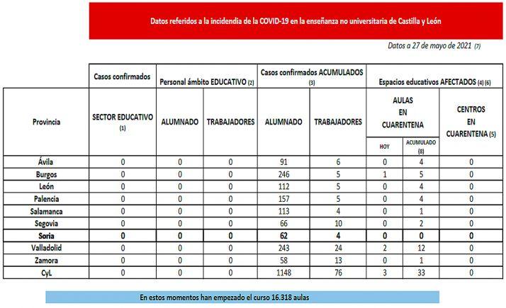 Estadística para hoy jueves en la enseñanza no universitaria de la Comunidad. /Jta.