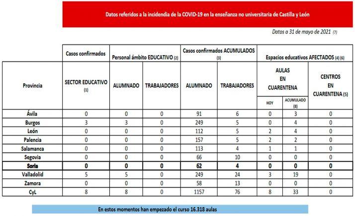 Datos de la enseñanza no universitaria en relación con el coronavirus. /Jta.