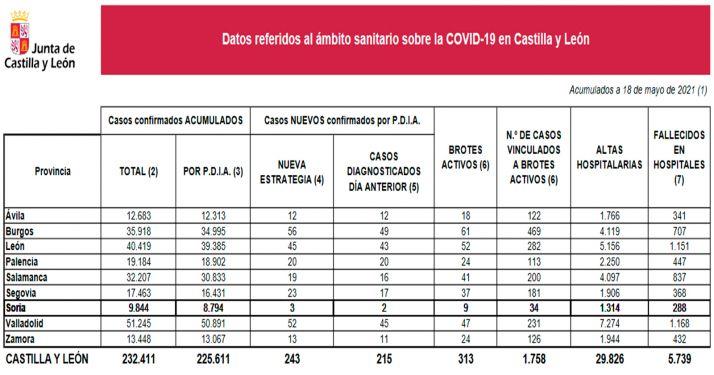 Datos provincializados de la pandemia para este martes. /Jta.