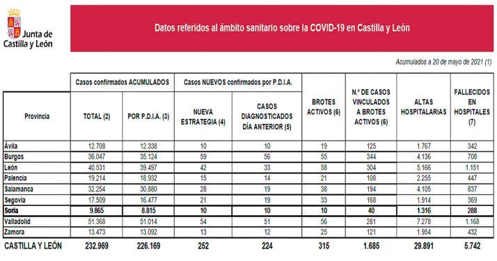 Las cifras provincializadas de la pandemia en la Comunidad para este jueves. /Jta.