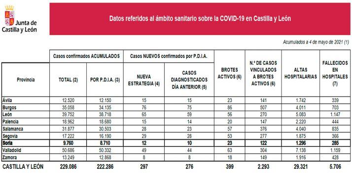 Datos provincializados sobre la situación de la pandemia en CyL para este 4 de mayo. /Jta.