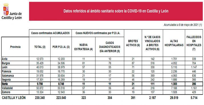 Los números de la COVID-19 para este sábado 8 de mayo. /Jta.