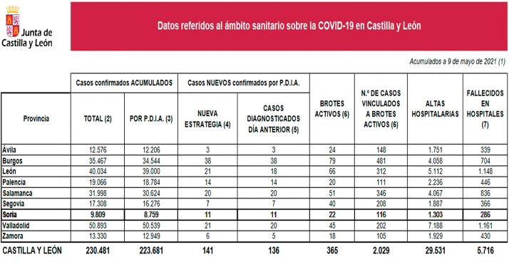 Foto 1 - Coronavirus en Soria: Estabilidad con 11 nuevos casos en el último día