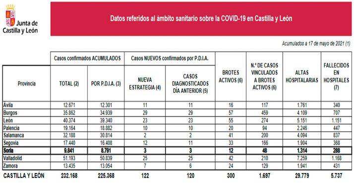 Estadística de la pandemia para este lunes 17 de mayo. /Jta.