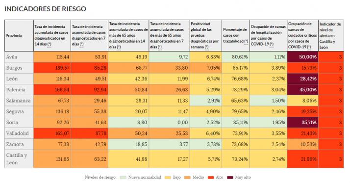 Principales indicadores epidemiológicos.