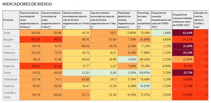 Datos epidemiológicos de Castilla y León.