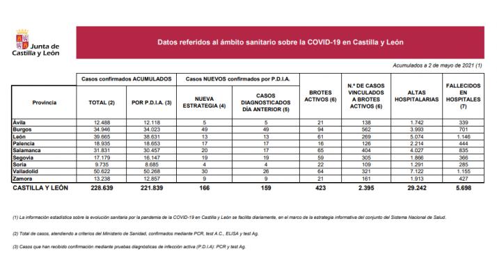 Informe epidemiológico del 2 de mayo.