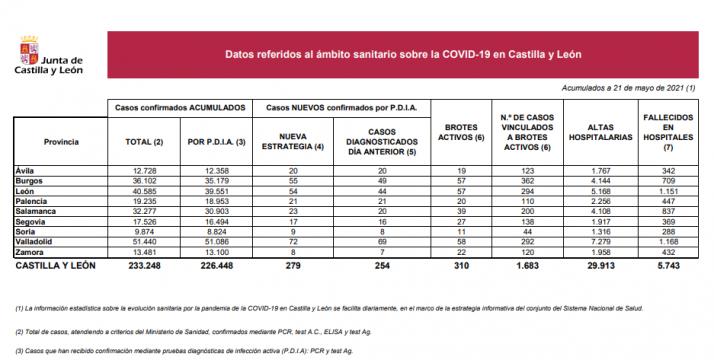 Informe epidemiológico del 21 de mayo.
