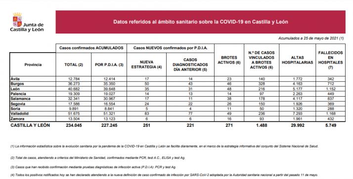 Informe epidemiológico del 25 de mayo.