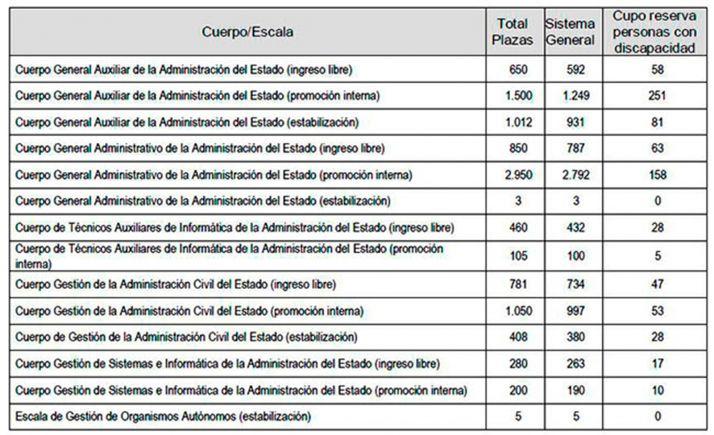 Foto 1 - Convocados procesos selectivos para 10.254 plazas en la Administración General del Estado