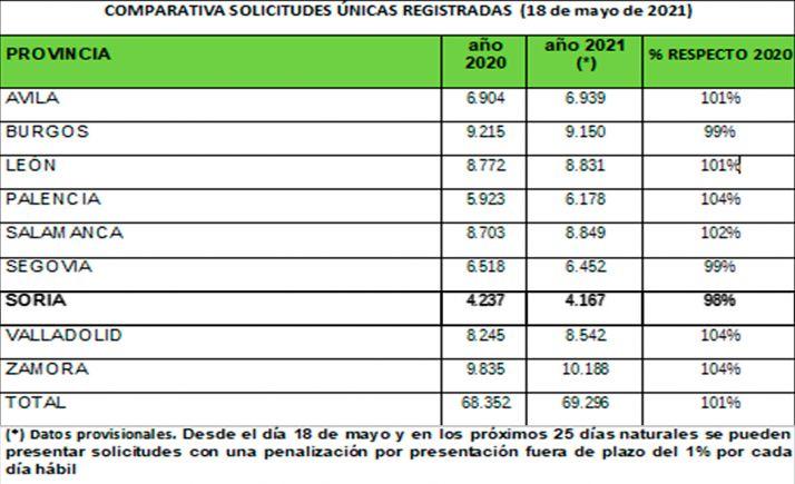 Baja un 2% el número de solicitudes únicas PAC en Soria