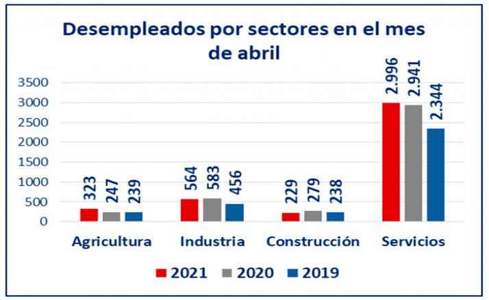 Foto 1 - Servicios vuelve a tirar de la creación de empleo aunque tiene 652 desempleados más que la Semana Santa de 2019