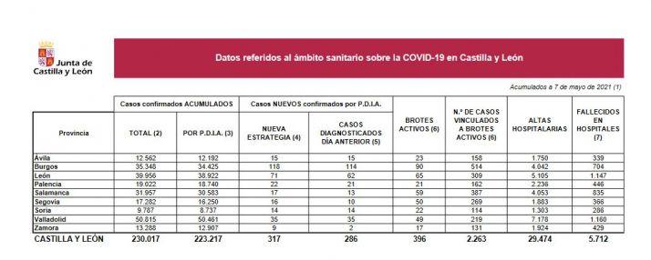Foto 1 - Primer día sin fallecidos por Covid en los hospitales de Castilla y León en 9 meses