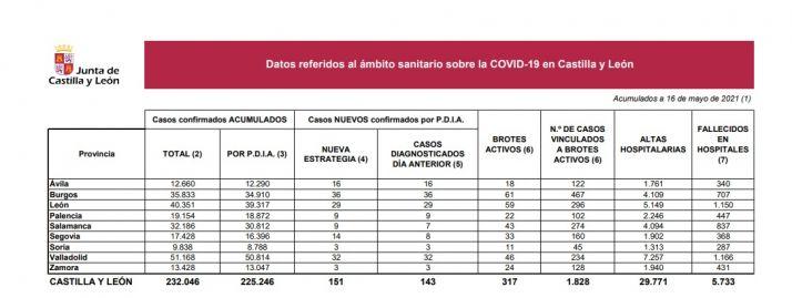 Foto 1 - Coronavirus en Soria: tres positivos más y sin fallecimientos