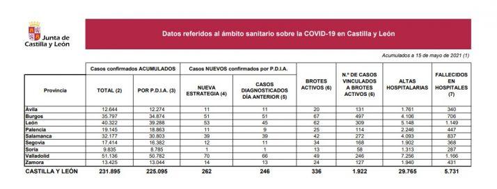 Foto 1 - Coronavirus en Soria: un muerto más pero un solo caso de contagio positivo desde ayer