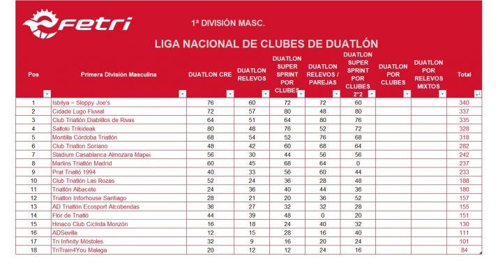 Foto 1 - El Club Triatlon Soriano, en la Primera División un año más