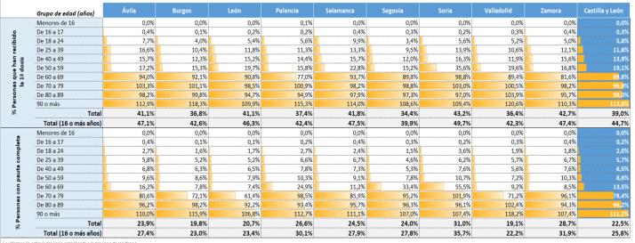 Foto 1 - Gráficos: Así evoluciona la vacunación en cada provincia de Castilla y León