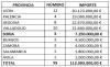 Distribución por provincias del plan, con el número de operaciones y los importes financiados. /Jta.