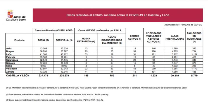 Informe epidemiológico del 11 de junio.