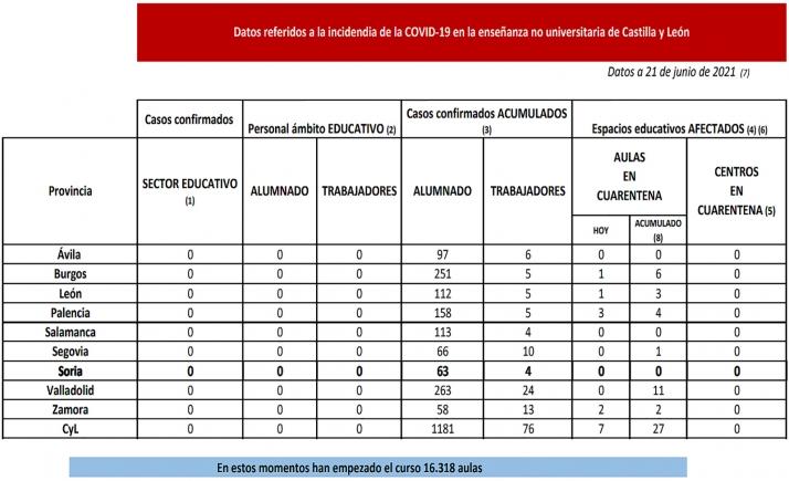 Datos referidos a la enseñanza no universitaria en Castilla y León. /Jta.