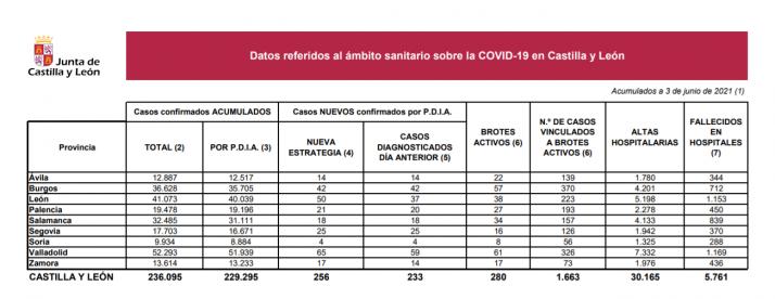 Foto 1 - Coronavirus en Soria: 4 casos en las últimas 24 horas