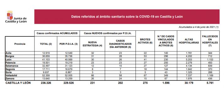 Foto 1 - Coronavirus en Castilla y León: Ningún fallecido en las últimas 24 horas