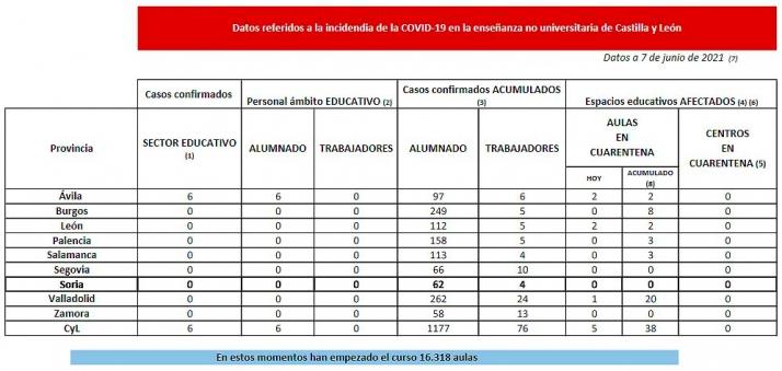 Foto 1 - Coronavirus en Castilla y León: Cuarentena en cinco aulas de tres provincias