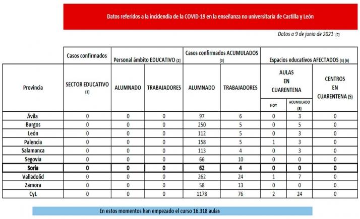 Cuadro con la estadística no universitaria en la región en función de la pandemia. /Jta.