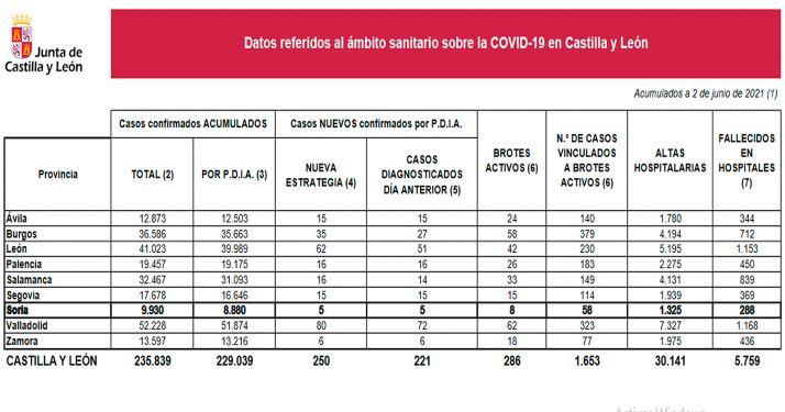 Foto 1 - Coronavirus en Soria: Cinco nuevos contagios elevan a 9.930 los casos detectados en la provincia