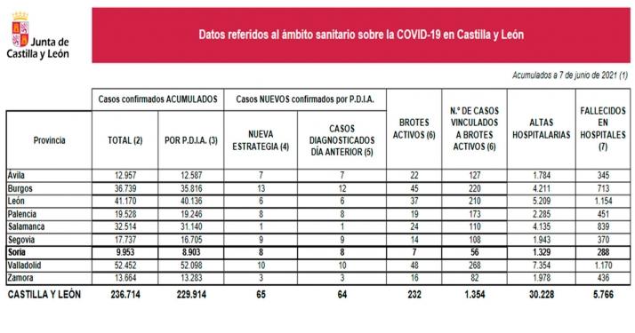 Foto 1 - Coronavirus en Soria: Ocho nuevos contagios hoy