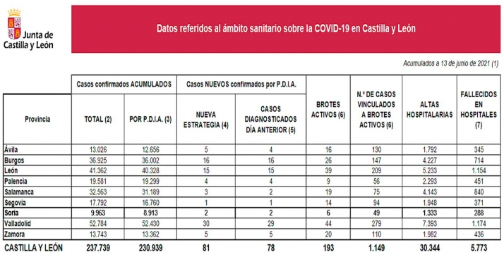 Foto 1 - Coronavirus en Soria: Dos nuevas infecciones detectadas