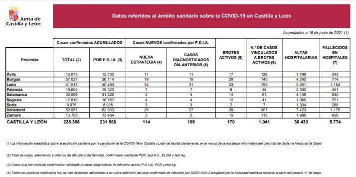 Informe epidemiológico del 18 de junio.