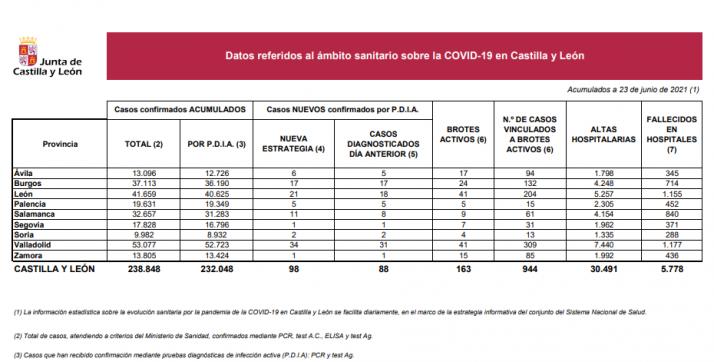 Informe epidemiológico del 23 de junio.