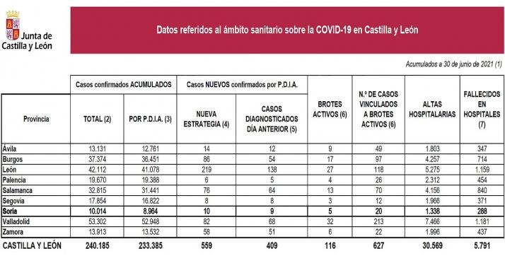 Estadística sobre el avance del virus para este miércoles 30 de junio. /Jta.