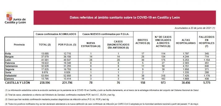 Foto 1 - Castilla y León reporta 1 fallecido y 78 nuevos contagios este domingo