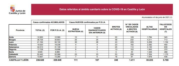Foto 1 - El Covid en Soria: un solo contagio más