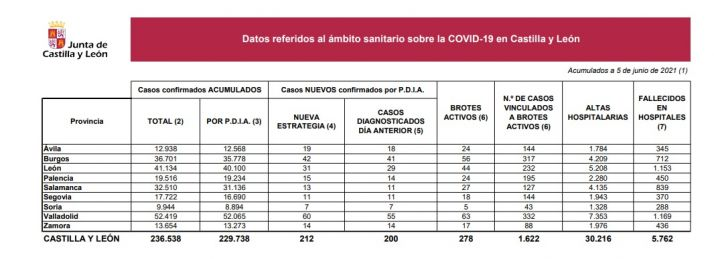 Foto 1 - El Covid en Soria: siete nuevos contagios en las últimas 24 horas